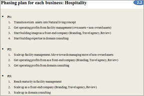 Phasing Plan for hospitality business